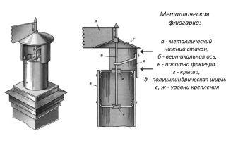 Флюгарка на дымоходную трубу: что это и для чего ее устанавливают