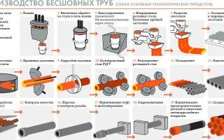 Как делают трубы: особенности производства бесшовных труб