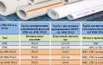 Труба пп: что это и в чем преимущества полипропиленовых трубопроводов