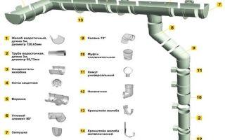 Пластиковые водостоки для крыши: основные детали, особенности и правила монтажа