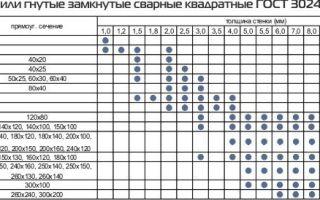 Металлические профильные трубы квадратного сечения: сортамент и сфера применения