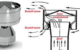 Дефлектор на дымоход: популярное приспособление для усиления тяги