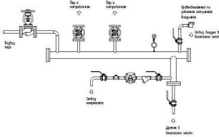 Трубопроводы горячей воды и пара: виды, характеристики и особенности монтажа