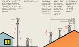 Какой высоты должна быть труба для дымохода в частном доме