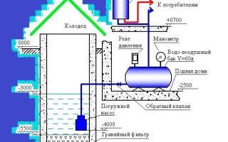 Как провести водопровод в частный дом из колодца и что для этого понадобится