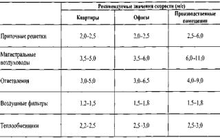 Скорость воздуха в воздуховоде: способы определения и полезные советы