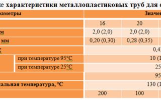 Трубы металлопластиковые. использование для отопления и основные технические характеристики