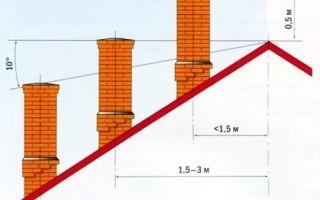 Труба дымохода: какой должна быть такая конструкция?