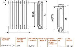 Чугунные радиаторы отопления: виды, особенности, правила выбора