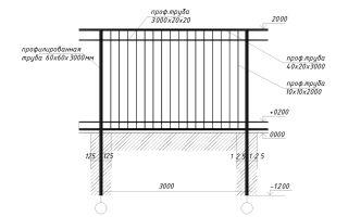 Забор из профильной металлической трубы: изготовление и установка