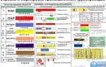 Окраска промышленных и бытовых трубопроводов: как и для чего это делается