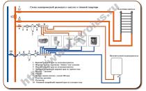 Типовая схема разводки воды для квартиры, частного дома и дачи