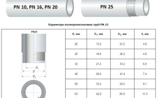 Трубы полипропиленовые. характеристики, гост, назначение