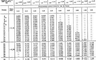 Размеры металлических труб: основные параметры стальной, чугунной, медной и алюминиевой трубной продукции