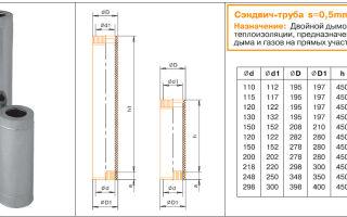 Сэндвич труба для дымохода: размеры, конструкция, советы по выбору