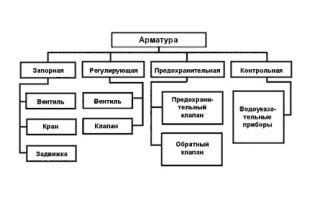 Трубопроводная арматура. виды, характеристики, сфера применения