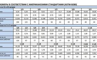 Диаметры медных труб в дюймах и миллиметрах: перевод размеров по таблицам