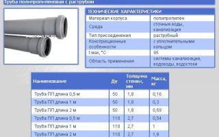 Труба пп канализационная: сортамент, характеристики и способы монтажа