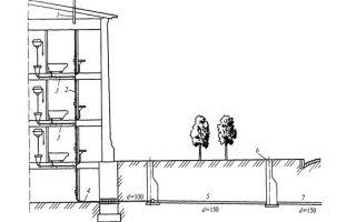 Внутренний водопровод и канализация зданий: основные положения