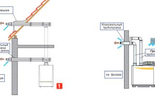 Дымоход для газового котла коаксиальный: современное решение для систем отопления