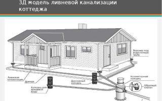 Методы расчета и монтаж системы ливневой канализации