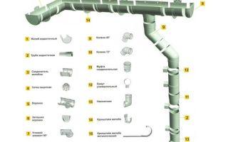 Колено трубы водосточной: неотъемлемый элемент водосточной системы