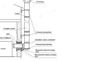 Сэндвич труба для сооружения дымохода