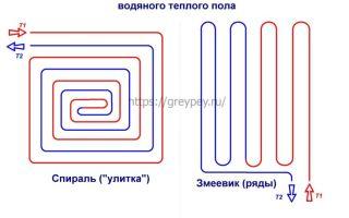 Укладка труб для тёплого водяного пола: выбор труб, расчёт системы и способы монтажа