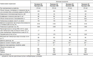 Диаметр дымохода для газового котла: особенности расчёта и другие монтажные нормы