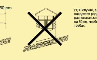 Козырёк на дымоход: принцип действия, разновидности и инструкция по сборке козырька своими руками