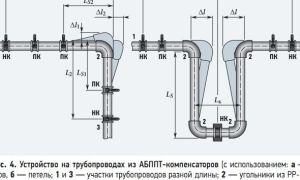 Компенсаторы для полипропиленовых и прочих труб: предназначение и способы монтажа в трубопроводе