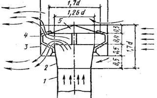 Дефлектор цаги: конструкция и способ изготовления