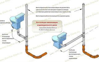 Фановые вентиляционные трубы для канализации. с какой целью и как их устанавливают