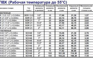Размеры пластиковых труб: стандарты и параметры производства
