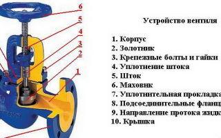 Виды запорной арматуры: краны, клапаны, заслонки и задвижки. их характеристики