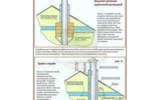 Проход трубы дымохода через потолок: строительные нормы и основные этапы монтажа