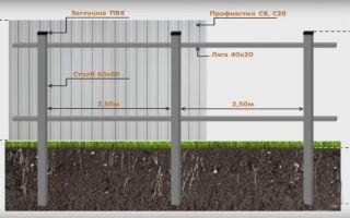 Металлические трубы для ограждений и забора: выбор и процесс монтажа
