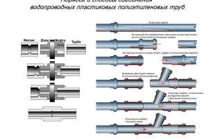 Соединение труб водопроводных полипропиленовых: методы и особенности