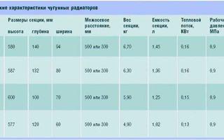 Площадь окраски радиаторов чугунных: как рассчитать расход краски