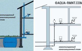 Фановая канализационная труба: классификация и назначение