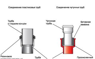Как соединить пластиковую трубу с трубой металлической: методы и необходимые детали