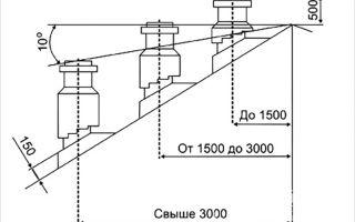 Вентиляционная труба на крышу: особенности расчёта и монтажа конструкции