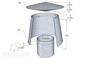 Дефлектор своими руками на вентиляционную трубу: правила и последовательность сборки