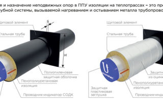 Неподвижные опоры для труб в ппу изоляции как важный элемент трубопроводов