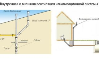 Фановая труба для автономной канализации в частном доме: особенности устройства и монтажа