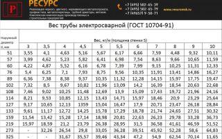 Вес 1 м трубы стальной электросварной: варианты расчёта