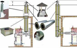 Сэндвич труба своими руками: советы по сборке и монтажу конструкции